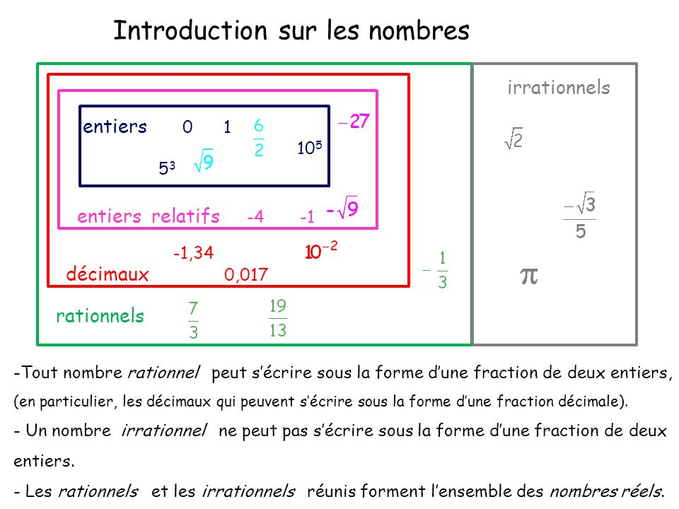 Introduction sur les nombres