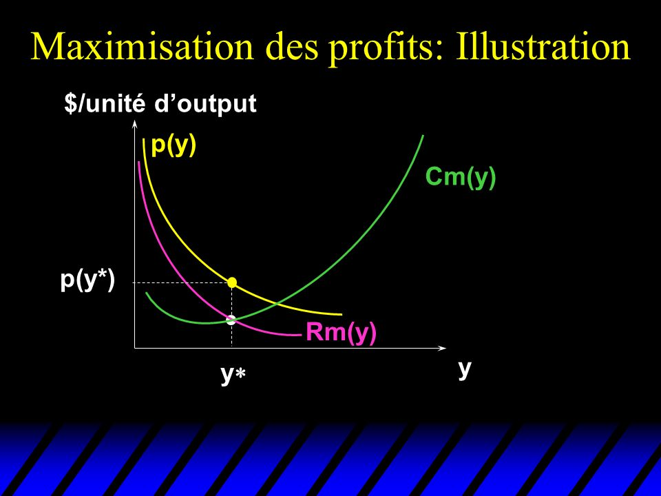 Maximisation des profits: Illustration