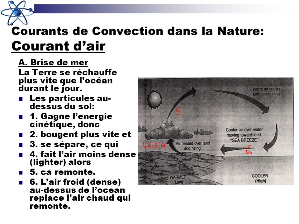 Courants de Convection dans la Nature: Courant d'air