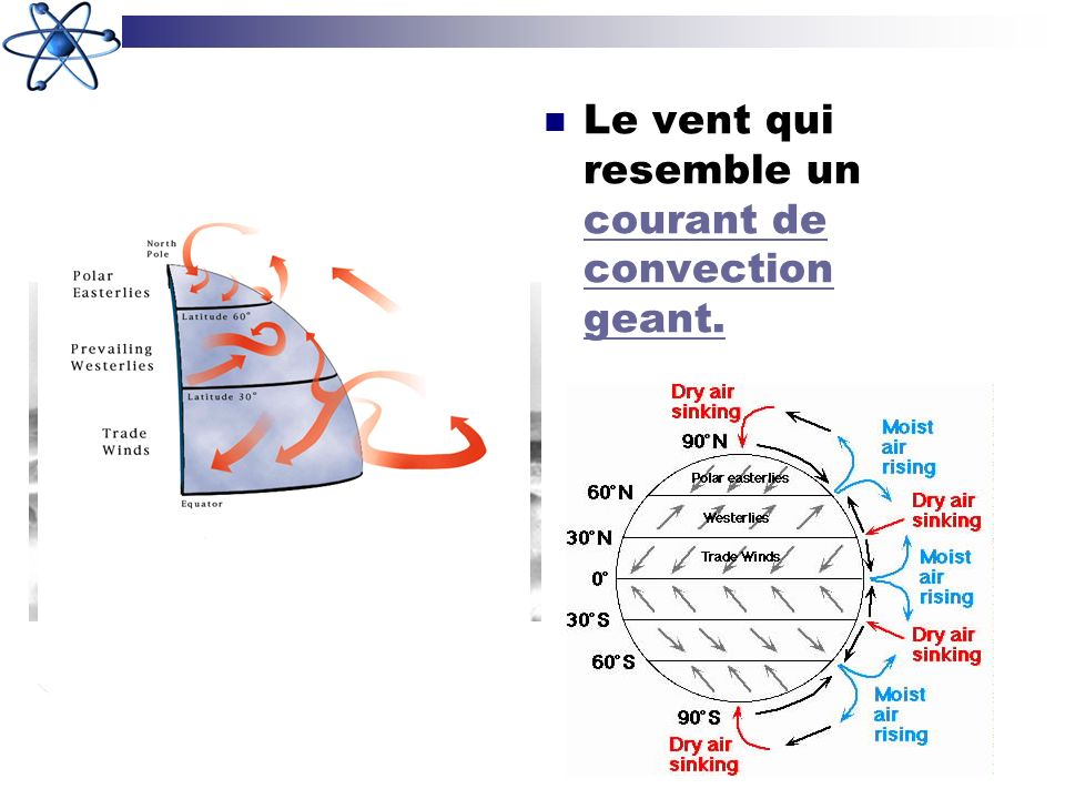 Le vent qui resemble un courant de convection geant.