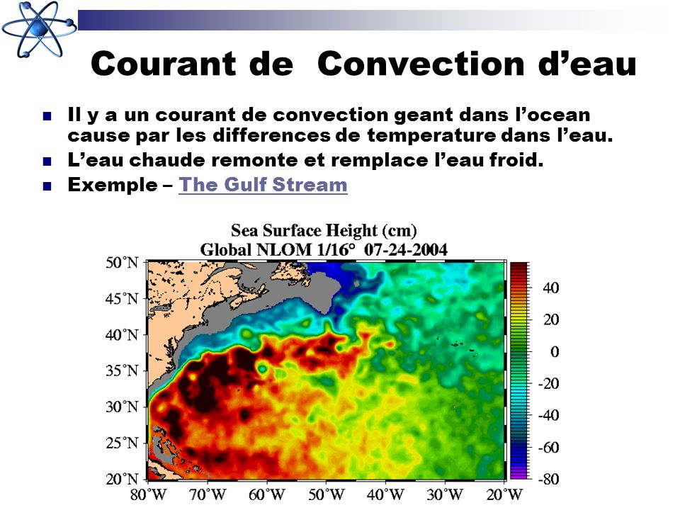 Courant de Convection d'eau