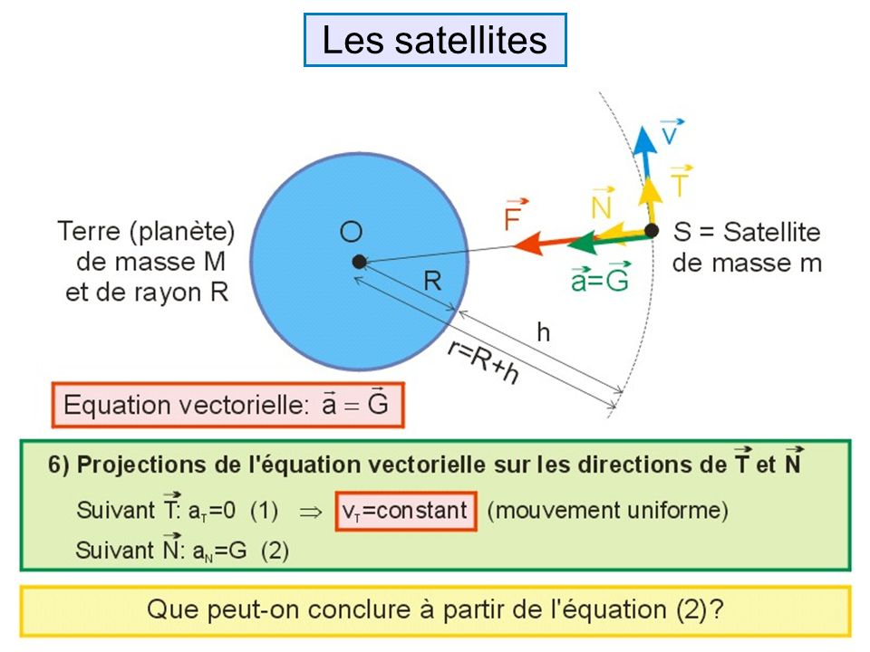 Les satellites