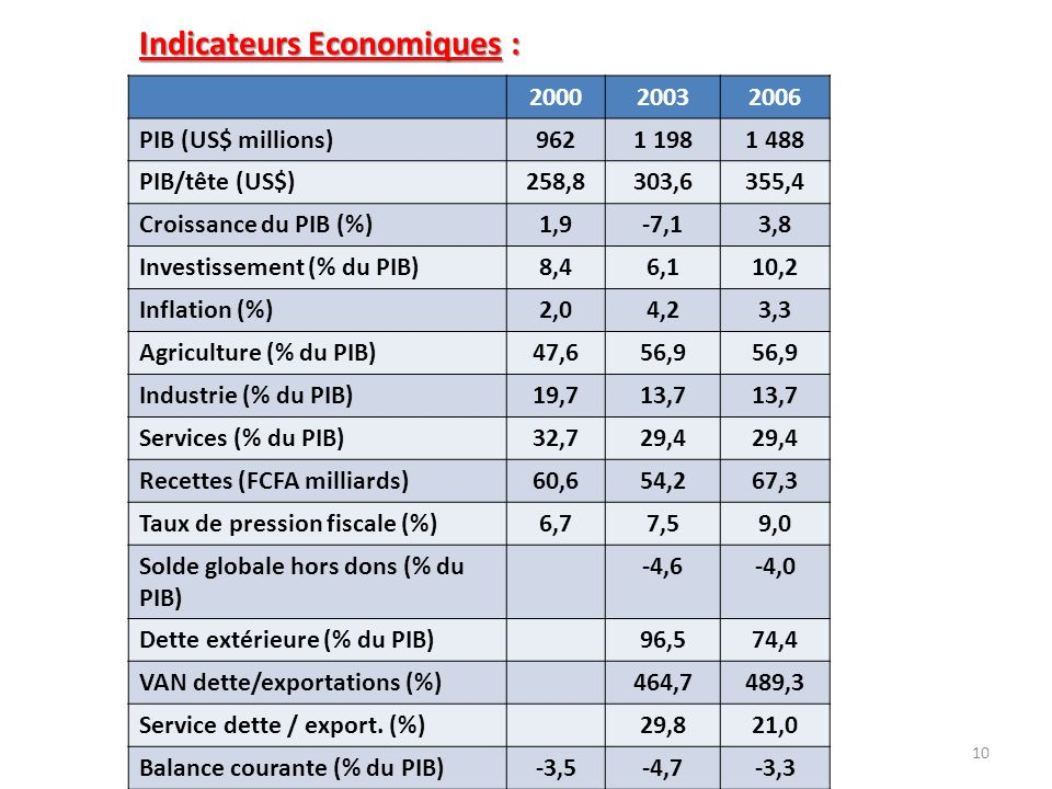 Indicateurs Economiques :
