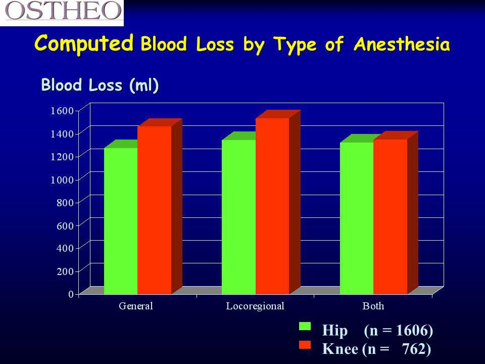 Computed Blood Loss by Type of Anesthesia