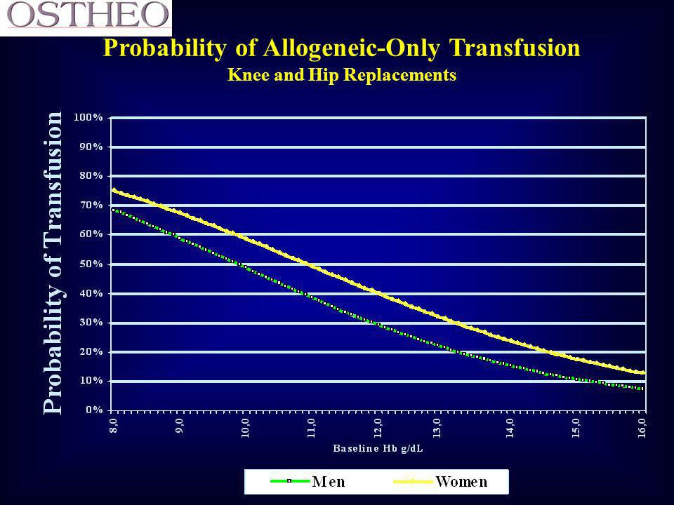 Probability of Allogeneic-Only Transfusion Knee and Hip Replacements