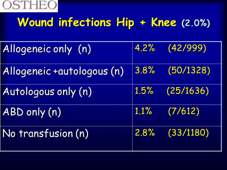 Wound infections Hip + Knee (2.0%)