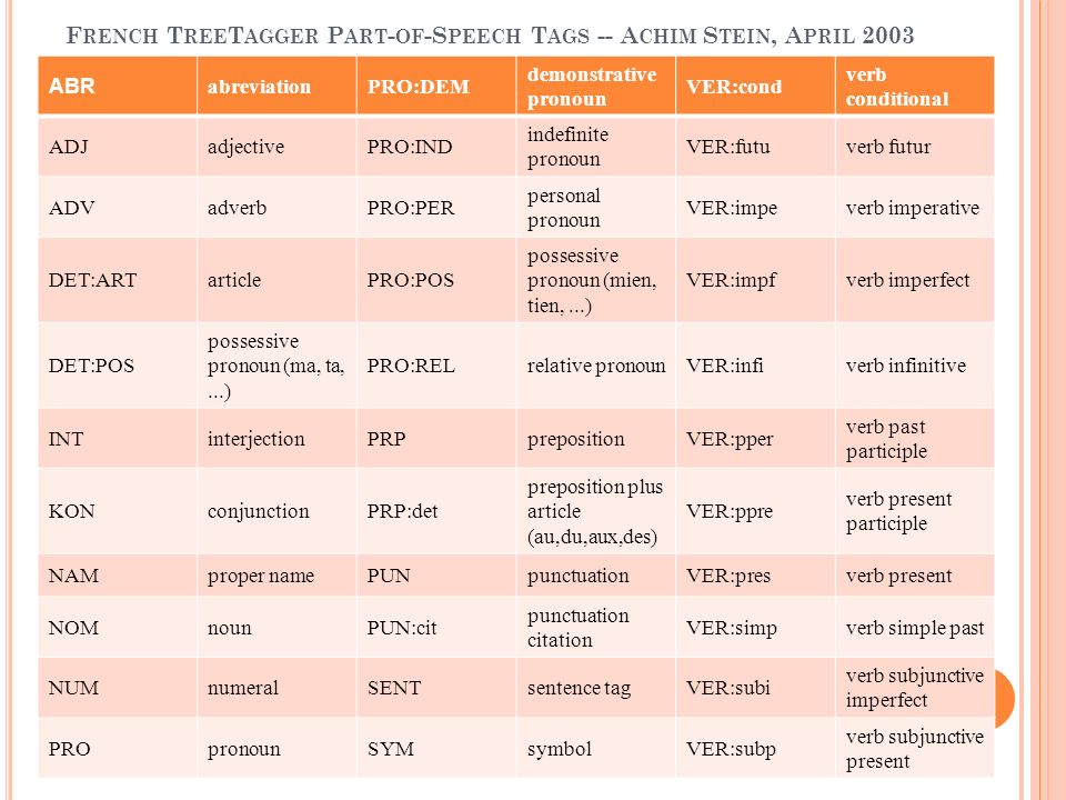 French TreeTagger Part-of-Speech Tags -- Achim Stein, April 2003