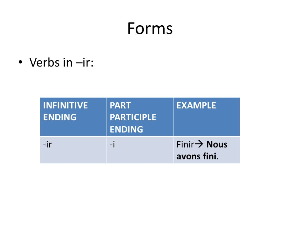 Forms Verbs in –ir: INFINITIVE ENDING PART PARTICIPLE ENDING EXAMPLE