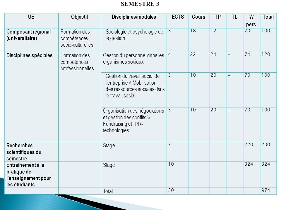 SEMESTRE 3 UE Objectif Disciplines/modules ECTS Cours TP TL W pers.