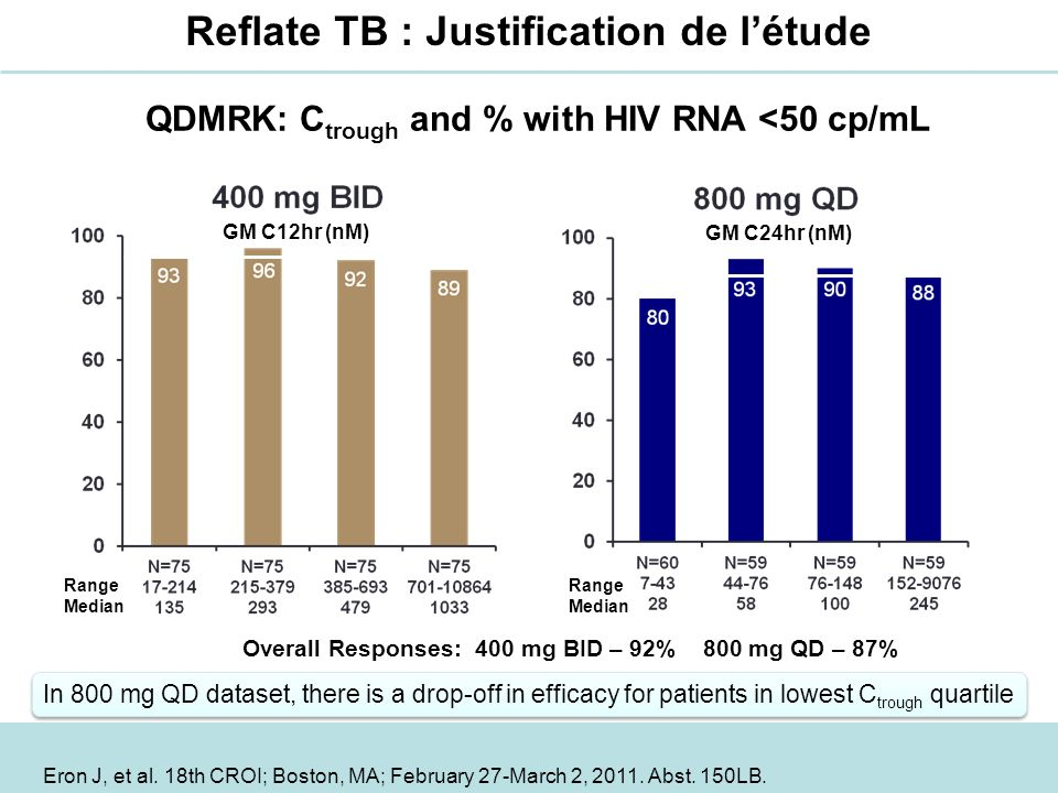 QDMRK: Ctrough and % with HIV RNA <50 cp/mL