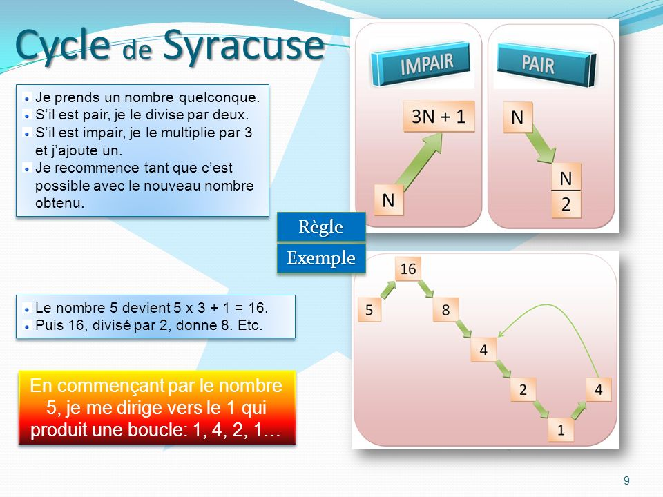 Cycle de Syracuse Règle Exemple