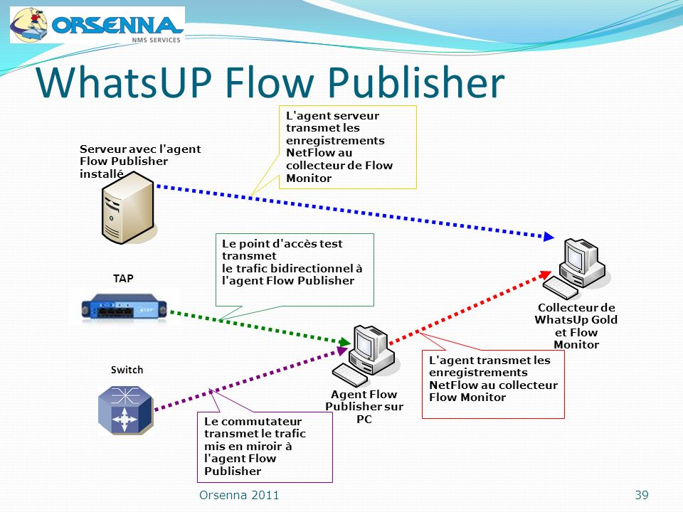 WhatsUP Flow Publisher