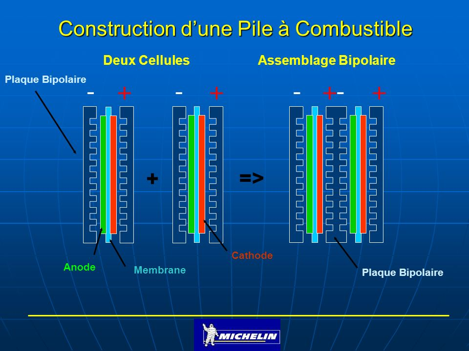Construction d'une Pile à Combustible