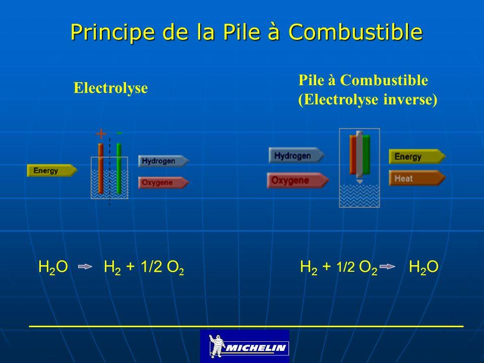 Les Piles A Combustible Ppt Video Online T 233 L 233 Charger