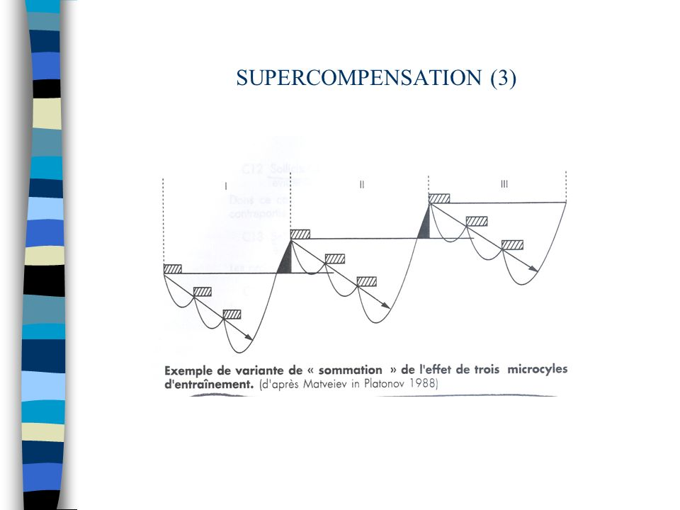 SUPERCOMPENSATION (3)