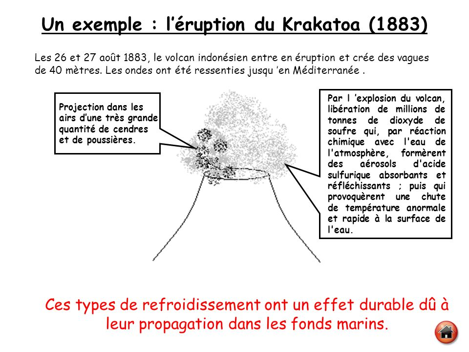 Un exemple : l'éruption du Krakatoa (1883)