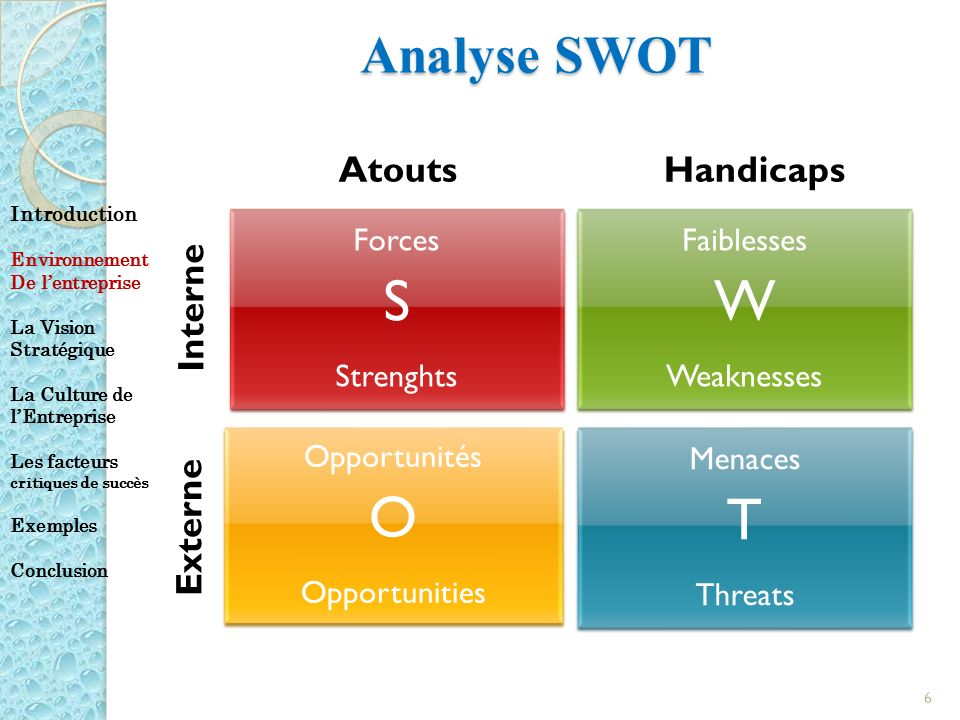S W O T Analyse SWOT Atouts Handicaps Interne Externe Forces Strenghts