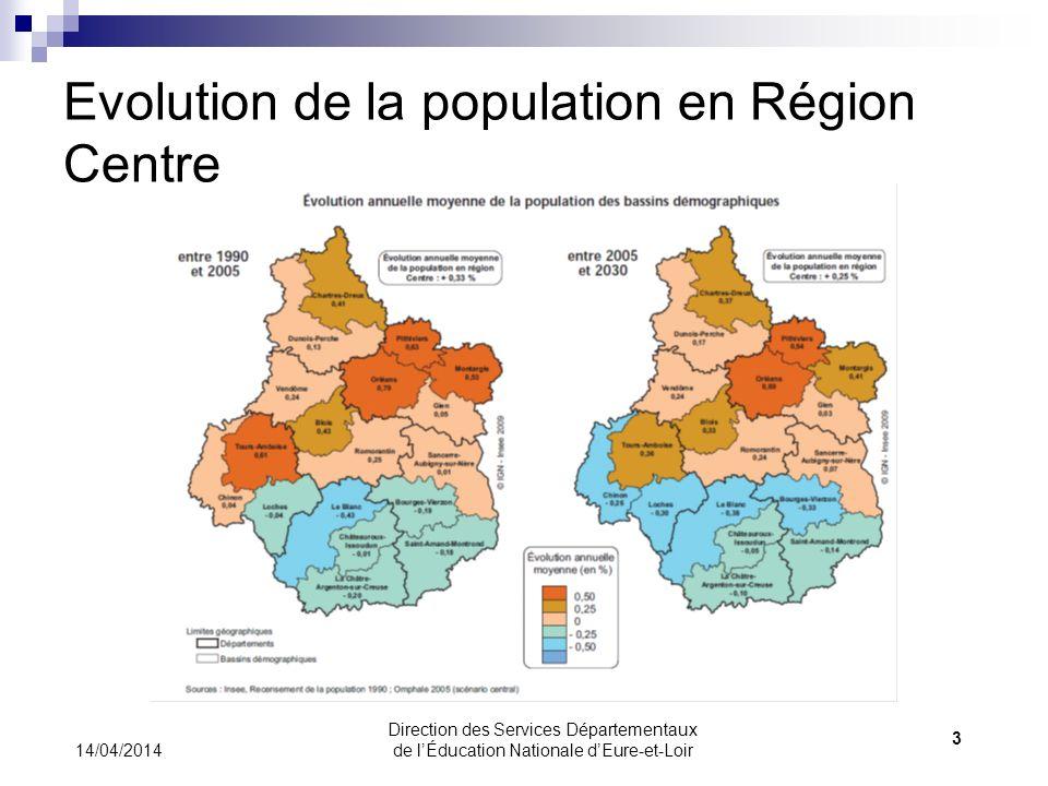 Evolution de la population en Région Centre