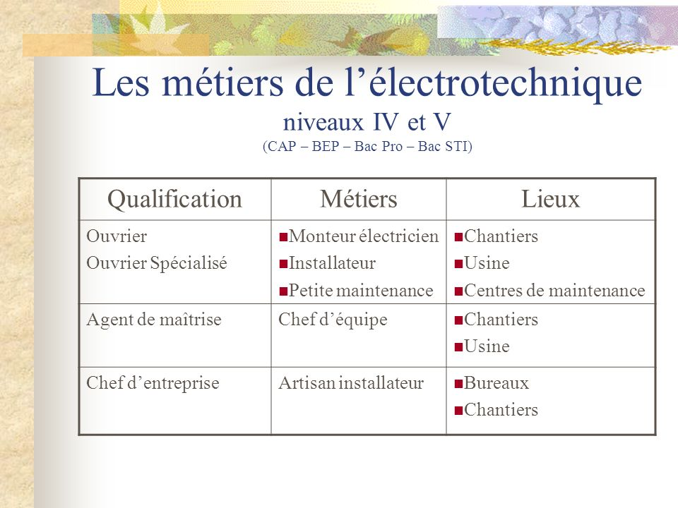 Presentation Et Orientation L Electrotechnique Ppt Video Online Telecharger