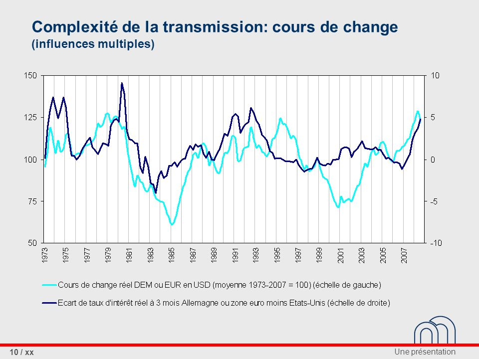 Complexité de la transmission: cours de change (influences multiples)