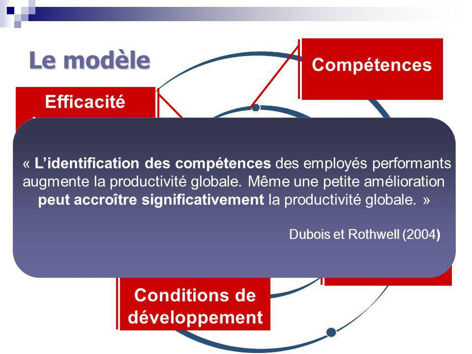 Conditions de développement
