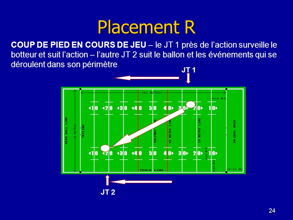 Placement R