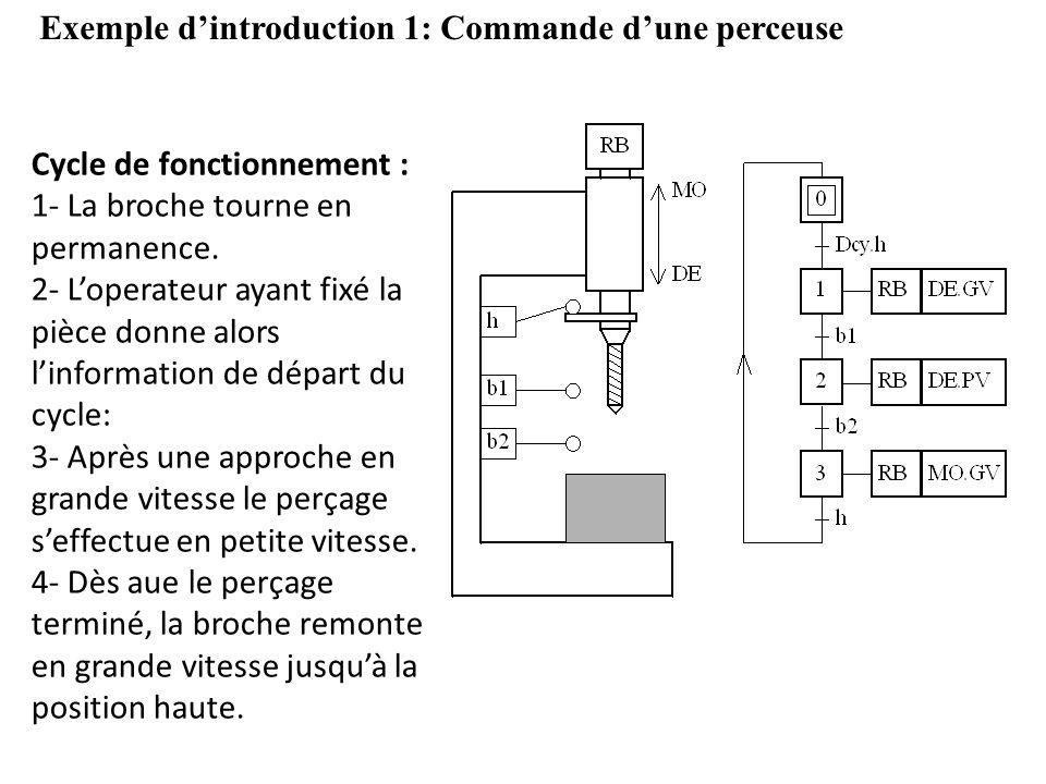 Exemple d'introduction 1: Commande d'une perceuse