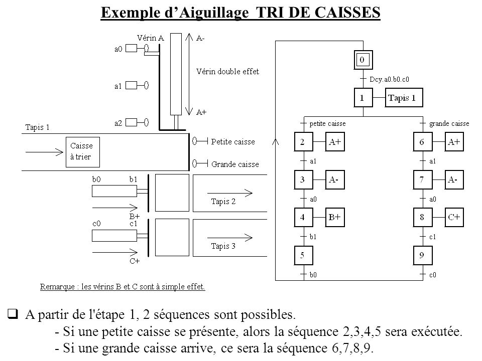 Exemple d'Aiguillage TRI DE CAISSES