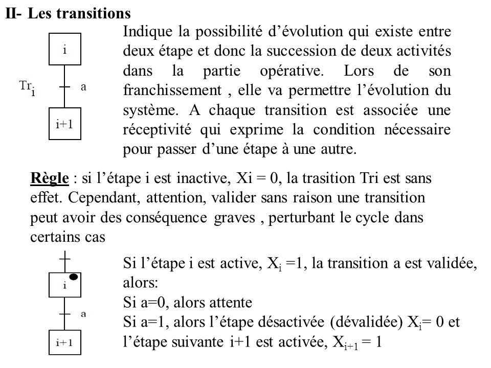 II- Les transitions
