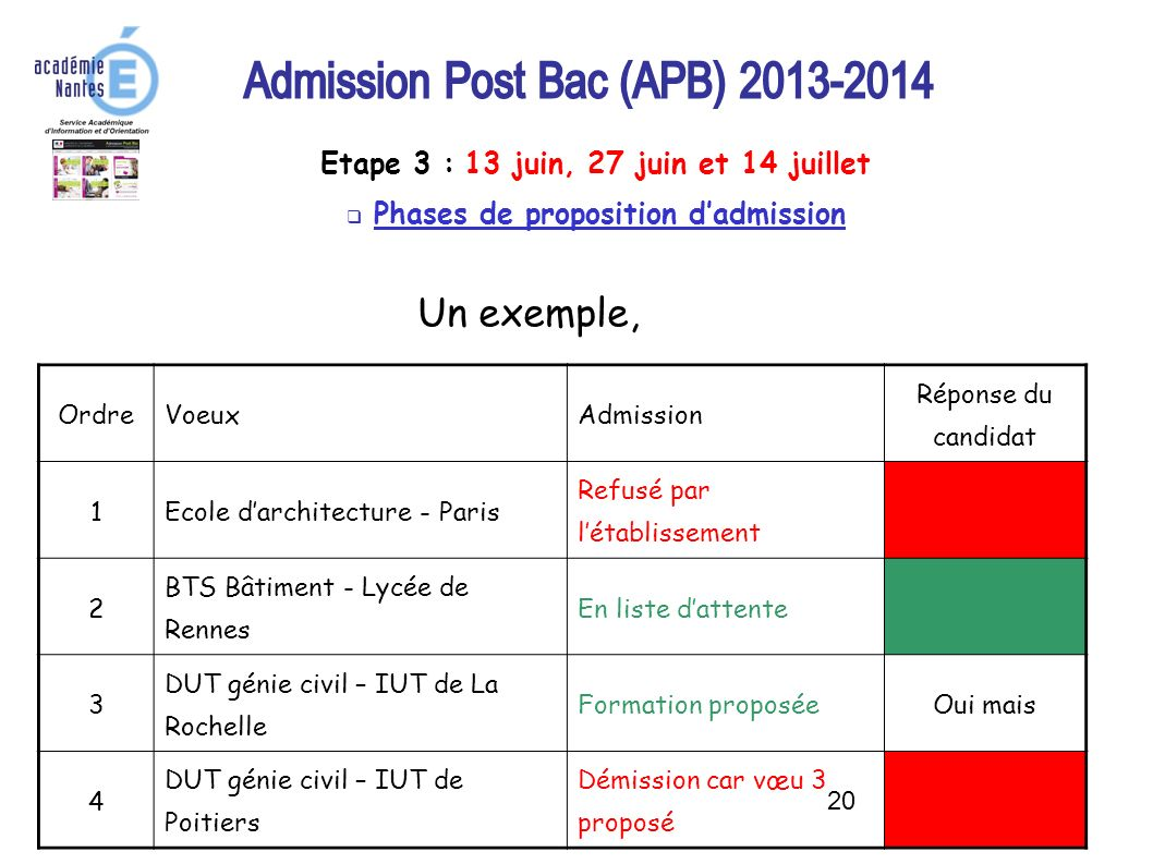 Phases de proposition d'admission