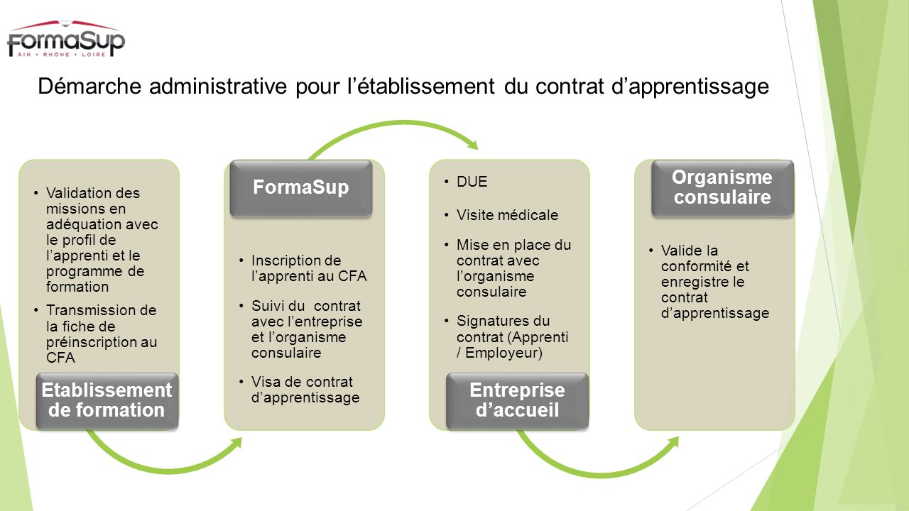 Etablissement de formation