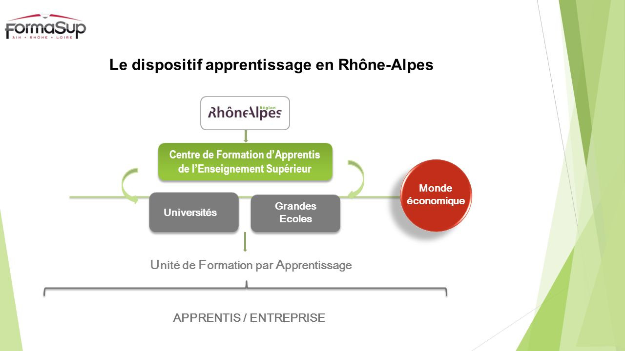 Le dispositif apprentissage en Rhône-Alpes