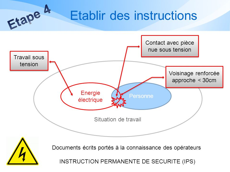 Etablir des instructions