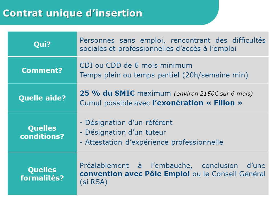 Contrat unique d'insertion