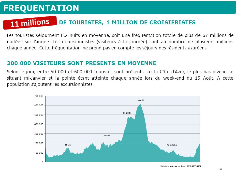 11 millions FREQUENTATION DE TOURISTES, 1 MILLION DE CROISIERISTES
