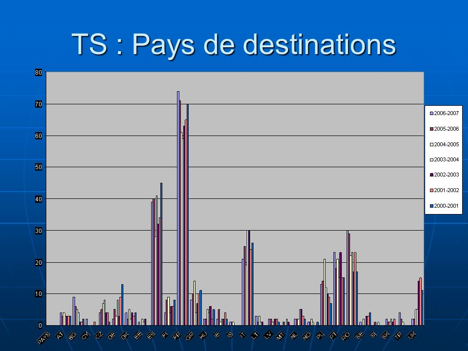 TS : Pays de destinations