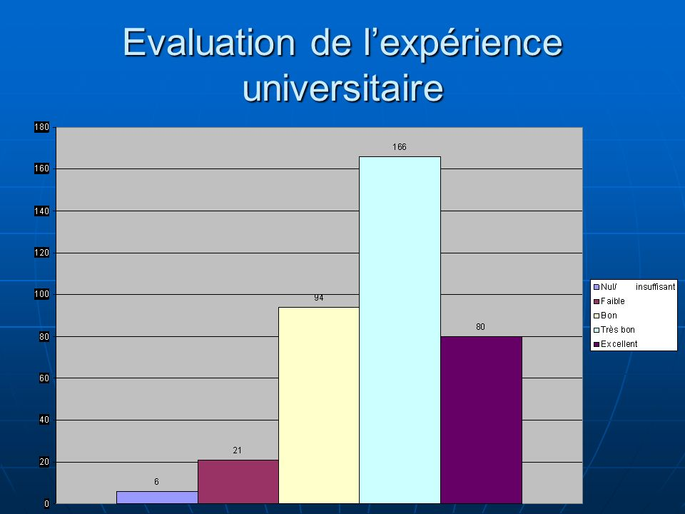 Evaluation de l'expérience universitaire