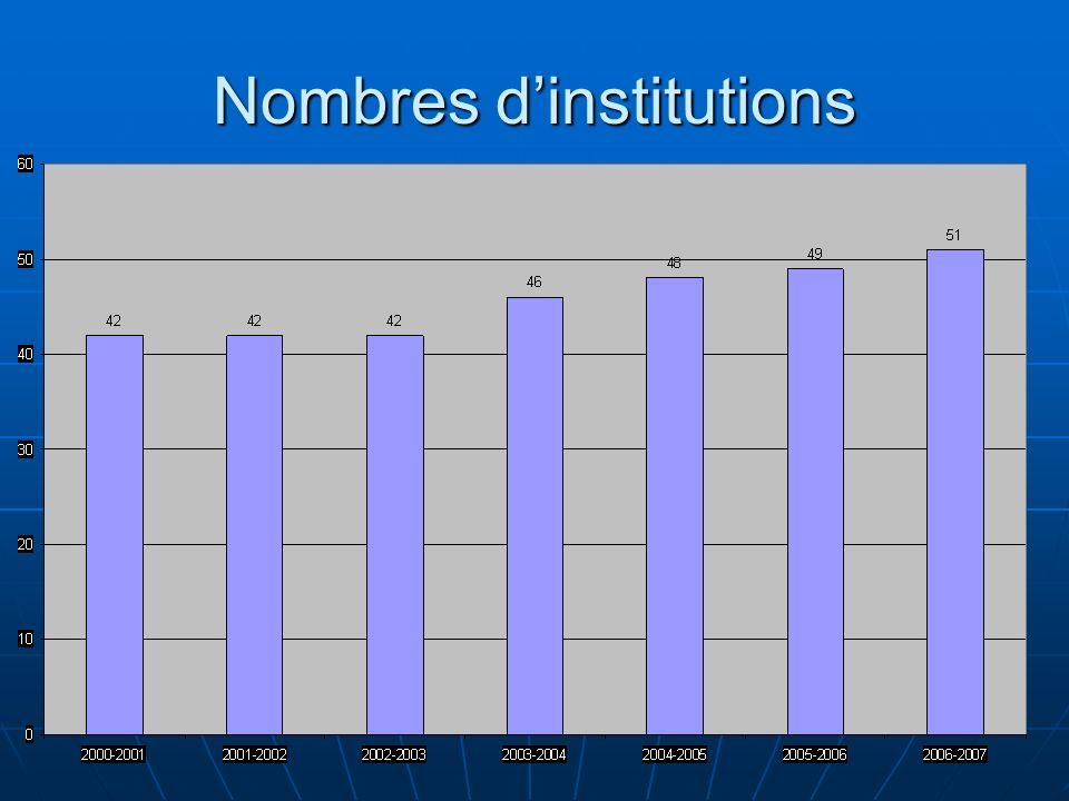 Nombres d'institutions