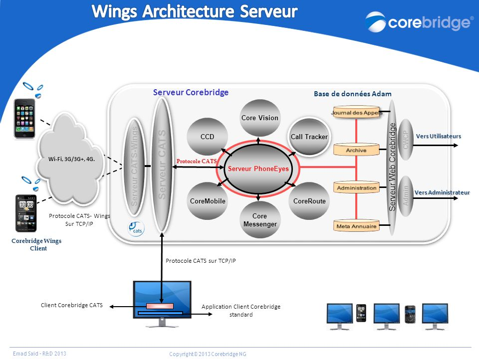 Wings Architecture Serveur