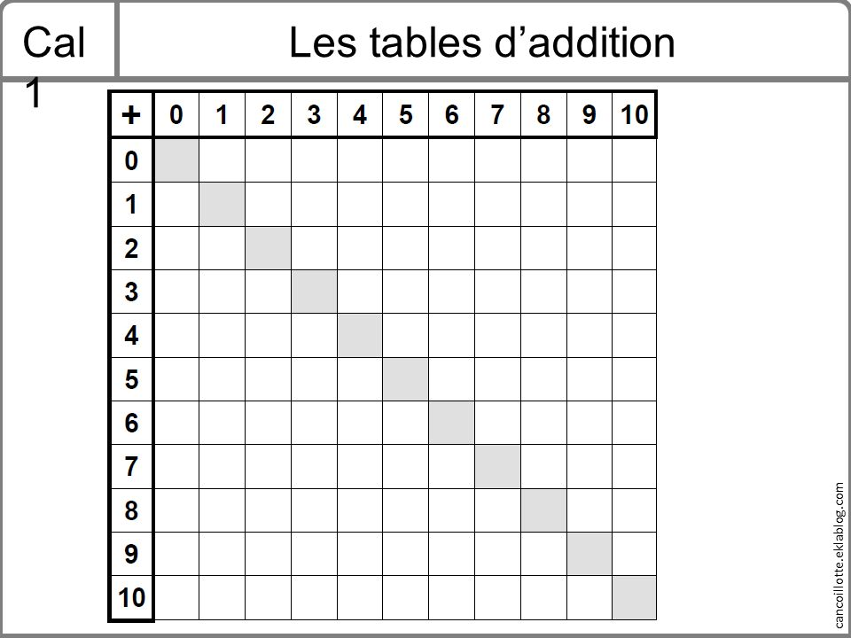 Cal1 Les tables d'addition
