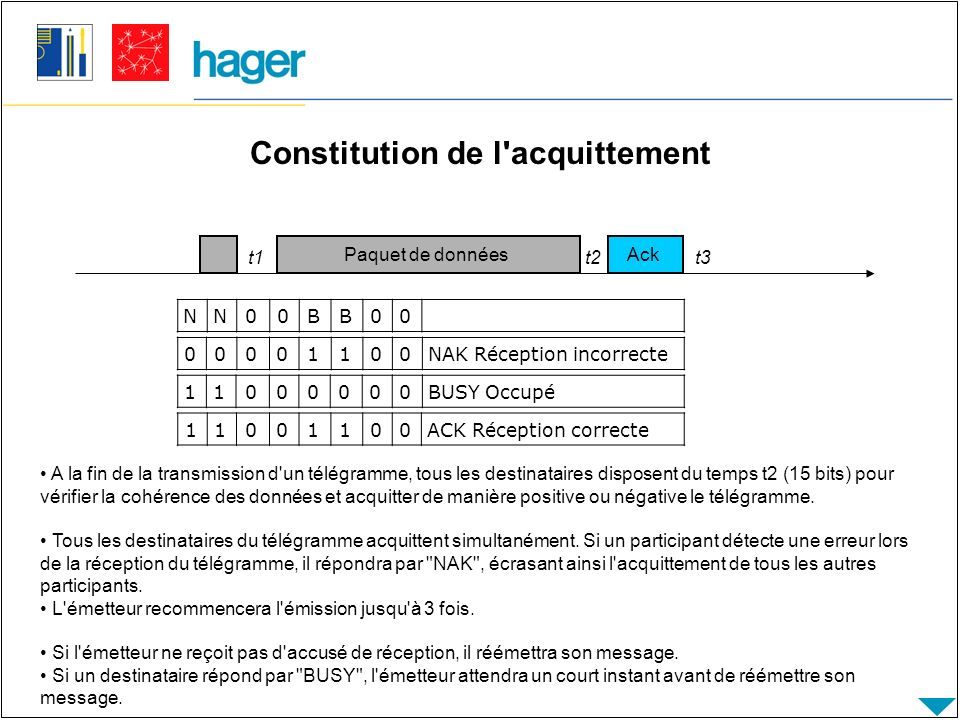 Constitution de l acquittement
