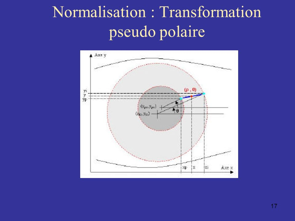 Normalisation : Transformation pseudo polaire
