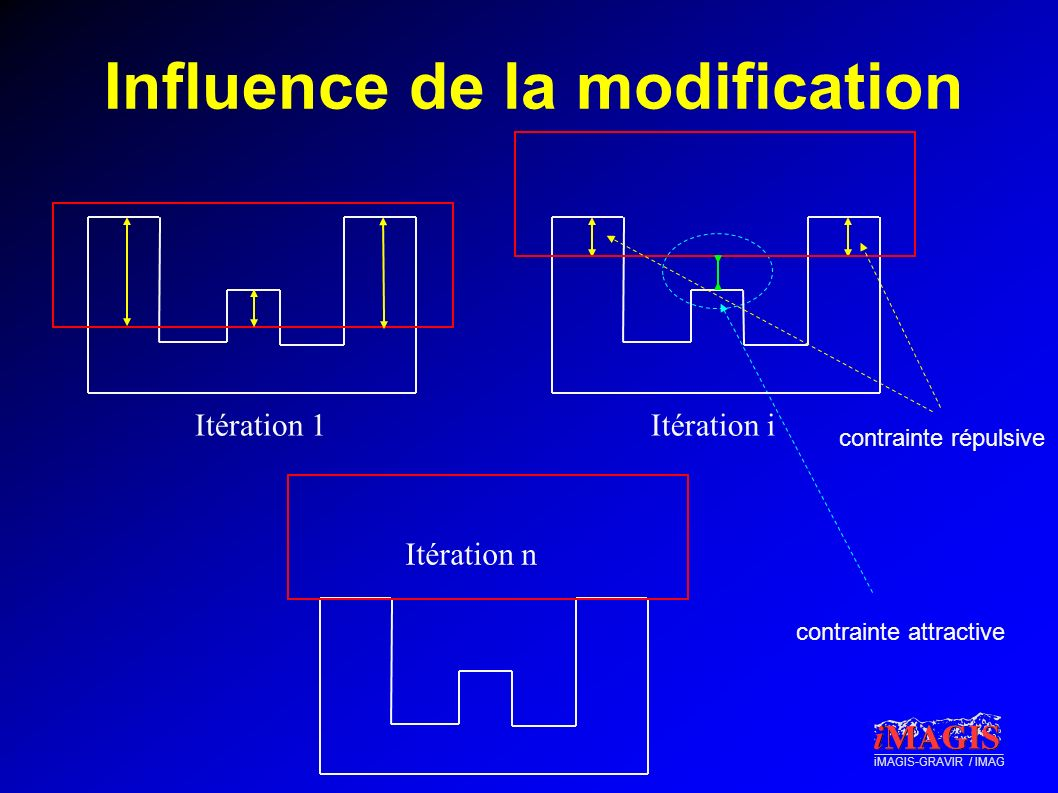 Influence de la modification