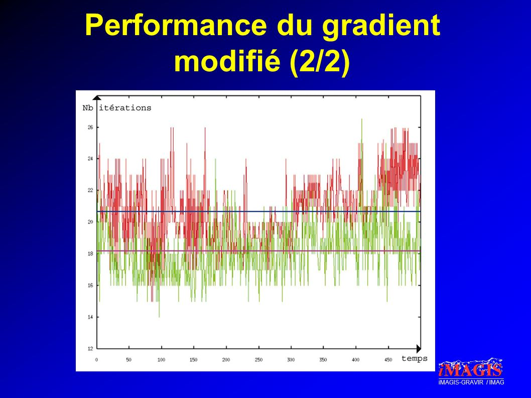 Performance du gradient modifié (2/2)
