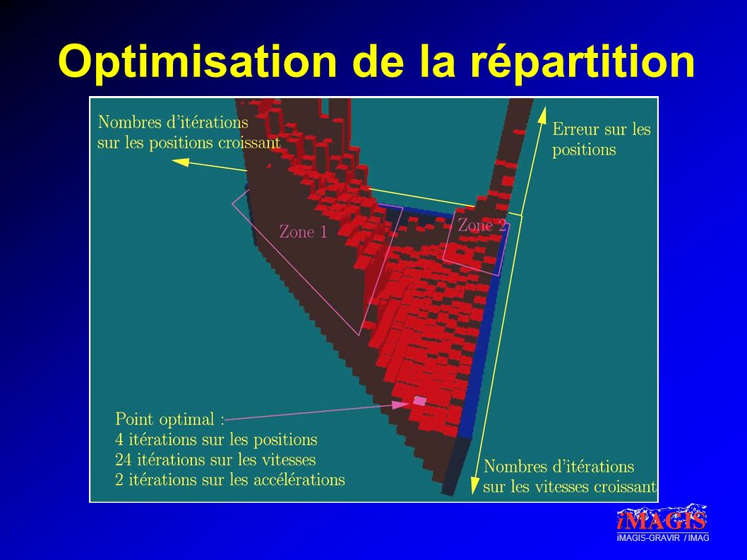 Optimisation de la répartition
