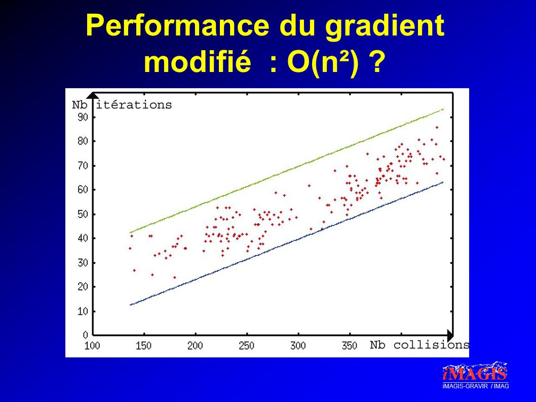 Performance du gradient modifié : O(n²)