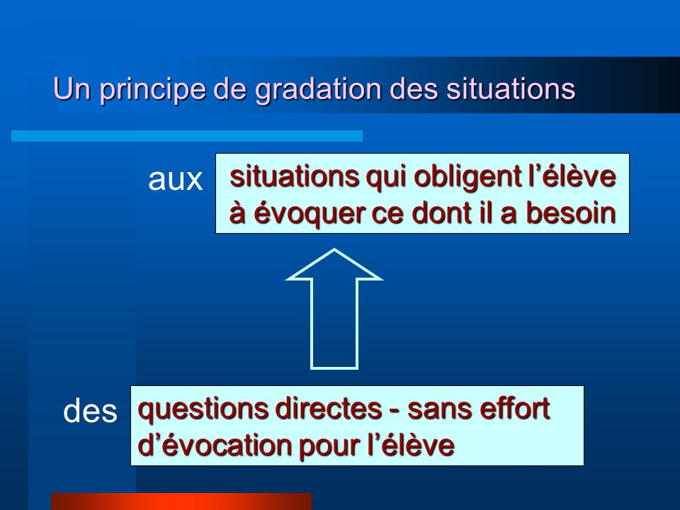 Un principe de gradation des situations