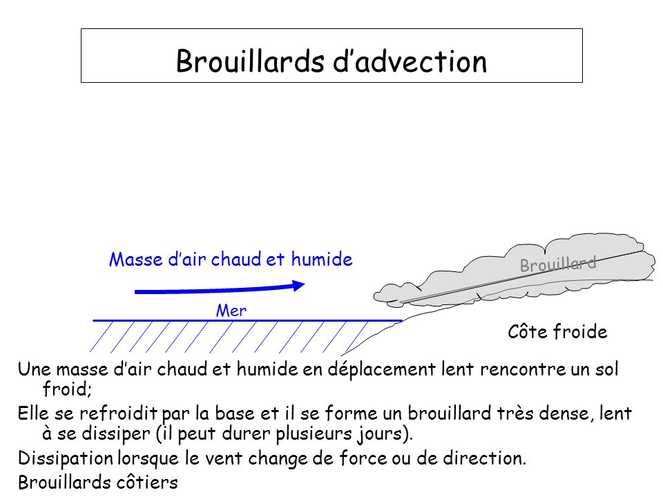 Brouillards d'advection