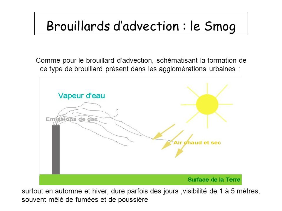 Brouillards d'advection : le Smog