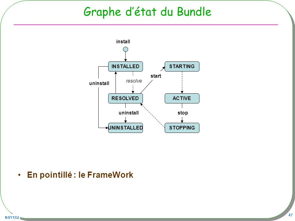 Graphe d'état du Bundle